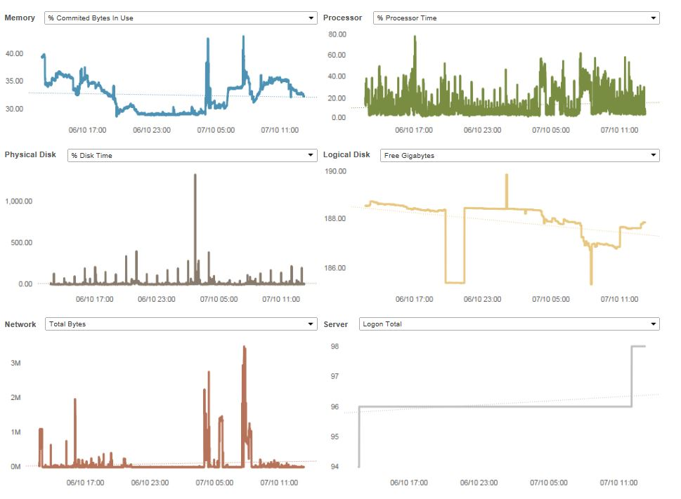 How to Monitor Your Tableau Server – Part 2 – Tableau Server
